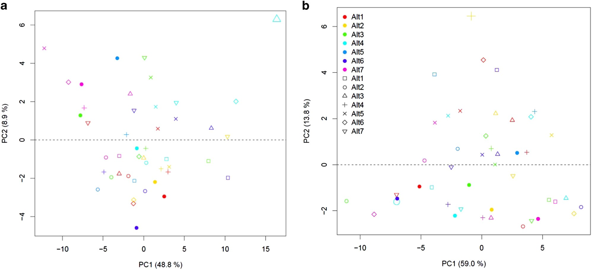 Inheritance patterns in metabolism and growth in diallel