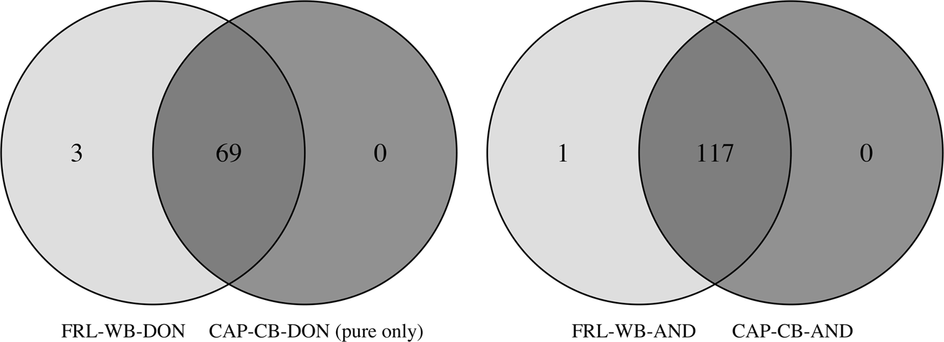 Genetic evaluation of the Iberian lynx ex situ conservation
