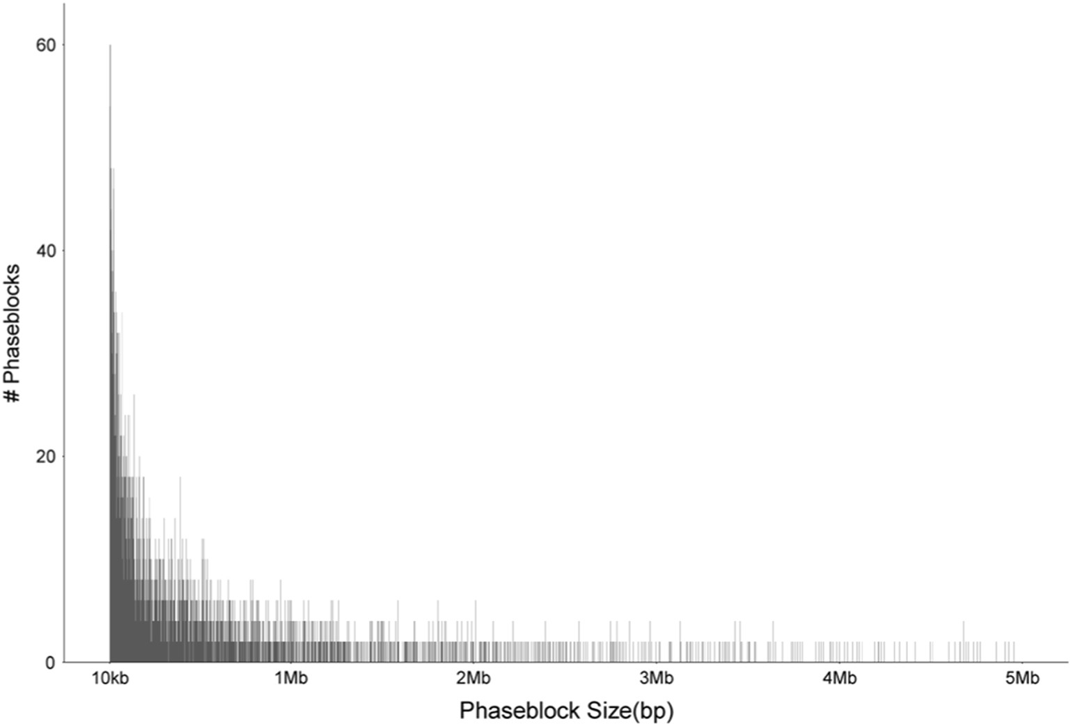 Reference quality assembly of the 3 5-Gb genome of Capsicum