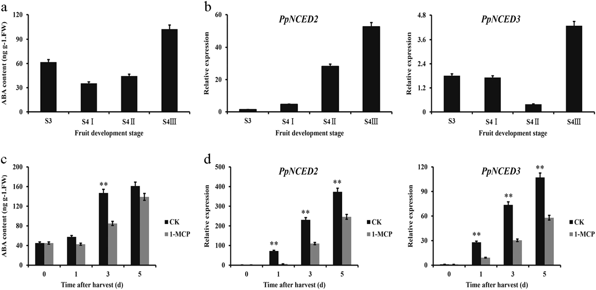 Aba Releases Findings And >> Pperf3 Positively Regulates Aba Biosynthesis By Activating Ppnced2 3