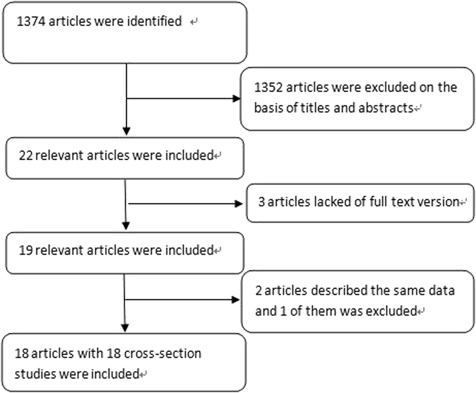 Relation between hypertension and erectile dysfunction: a