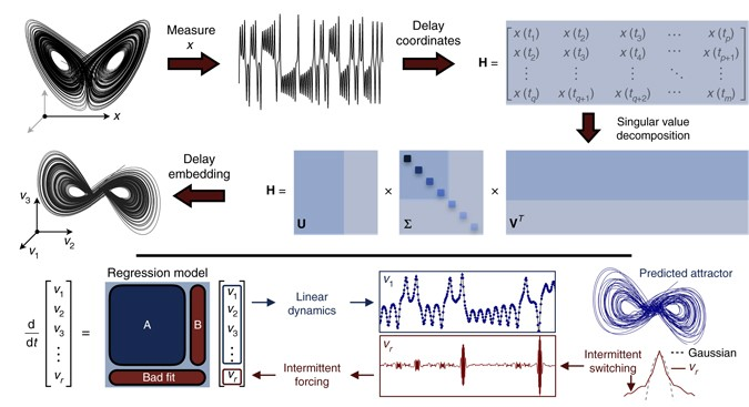 Chaos as an intermittently forced linear system | Nature Communications
