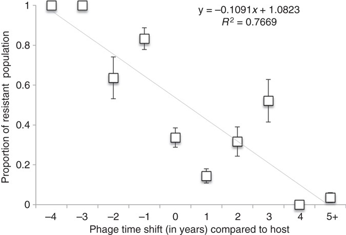 Long Term Genomic Coevolution Of Host Parasite Interaction In The