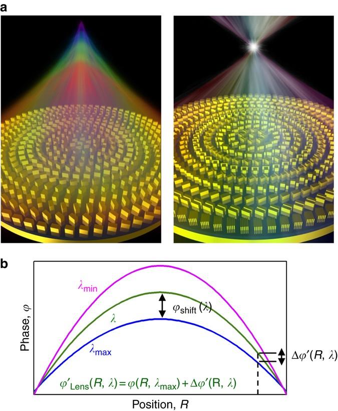 b35d58a6678 Broadband achromatic optical metasurface devices