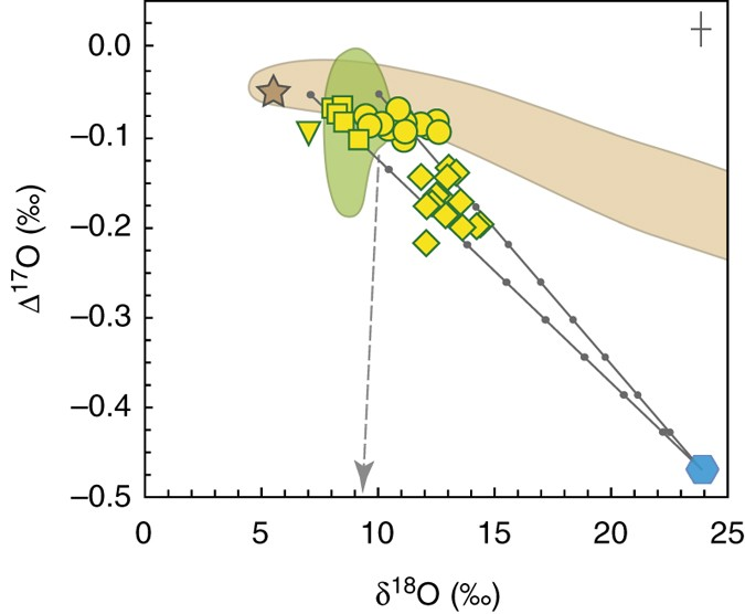 zhamanshin astrobleme provides evidence for carbonaceous chondriteoxygen isotope systematics in tektites and impact glasses from this study mixing lines between siliciclastic and mafic materials (δ18o \u003d 10 0\u2030 and 7 0\u2030,