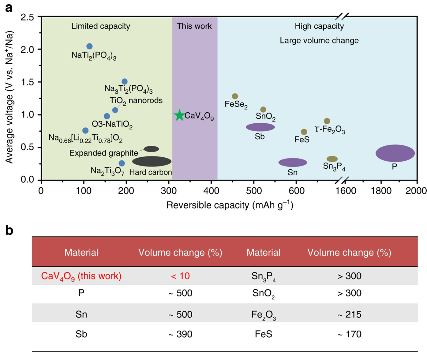 Alkaline earth metal vanadates as sodium-ion battery anodes | Nature