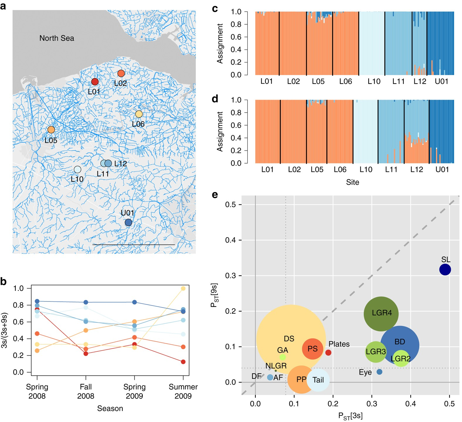 Adaptive and non-adaptive divergence in a common landscape ...