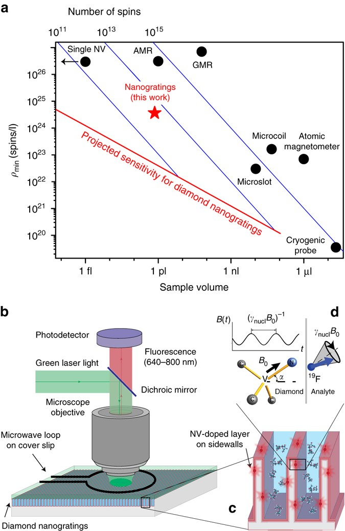Solution nuclear magnetic resonance spectroscopy on a nanostructured