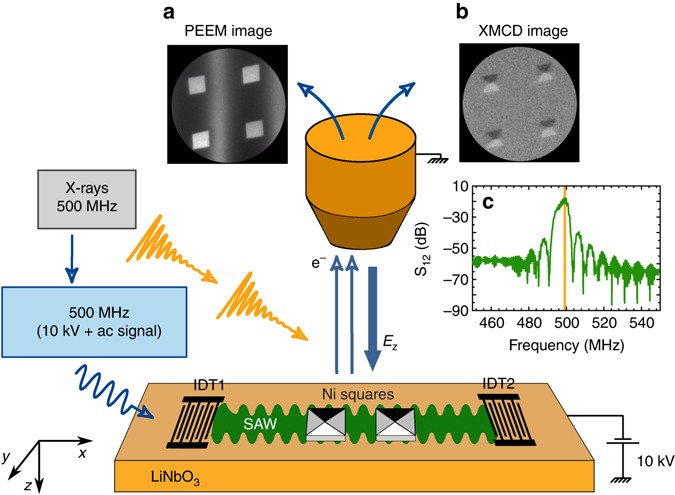 Direct imaging of delayed magneto-dynamic modes induced by