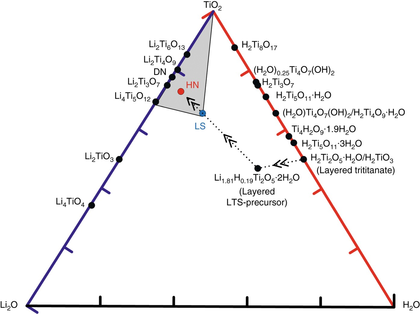 Lithium Titanate Hydrates With Superfast And Stable Cycling In Batteryvariableresistorcircuitnov2012p23q4png Ion Batteries Nature Communications