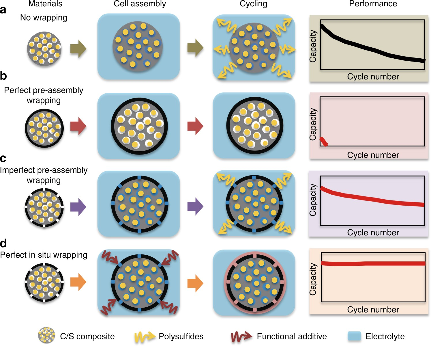 In situ wrapping of the cathode material in lithium-sulfur batteries ...