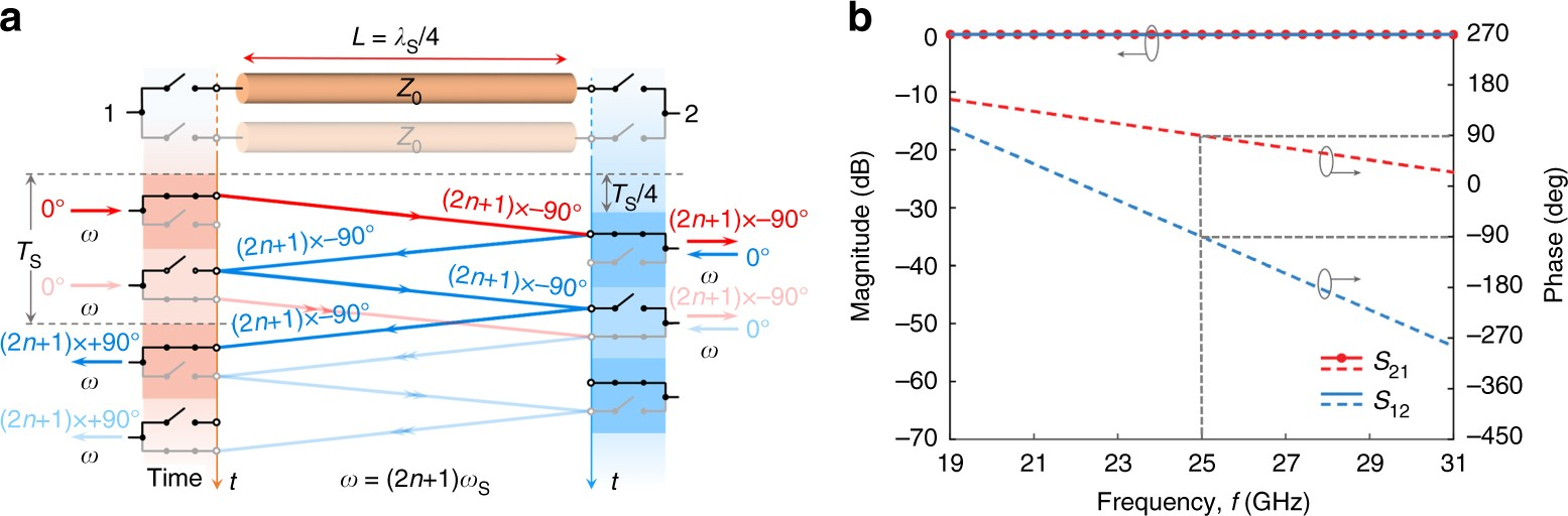 Synchronized Conductivity Modulation To Realize Broadband Lossless Counter Using 7 Segment Display Public Circuit Online Magnetic Free Non Reciprocity Nature Communications