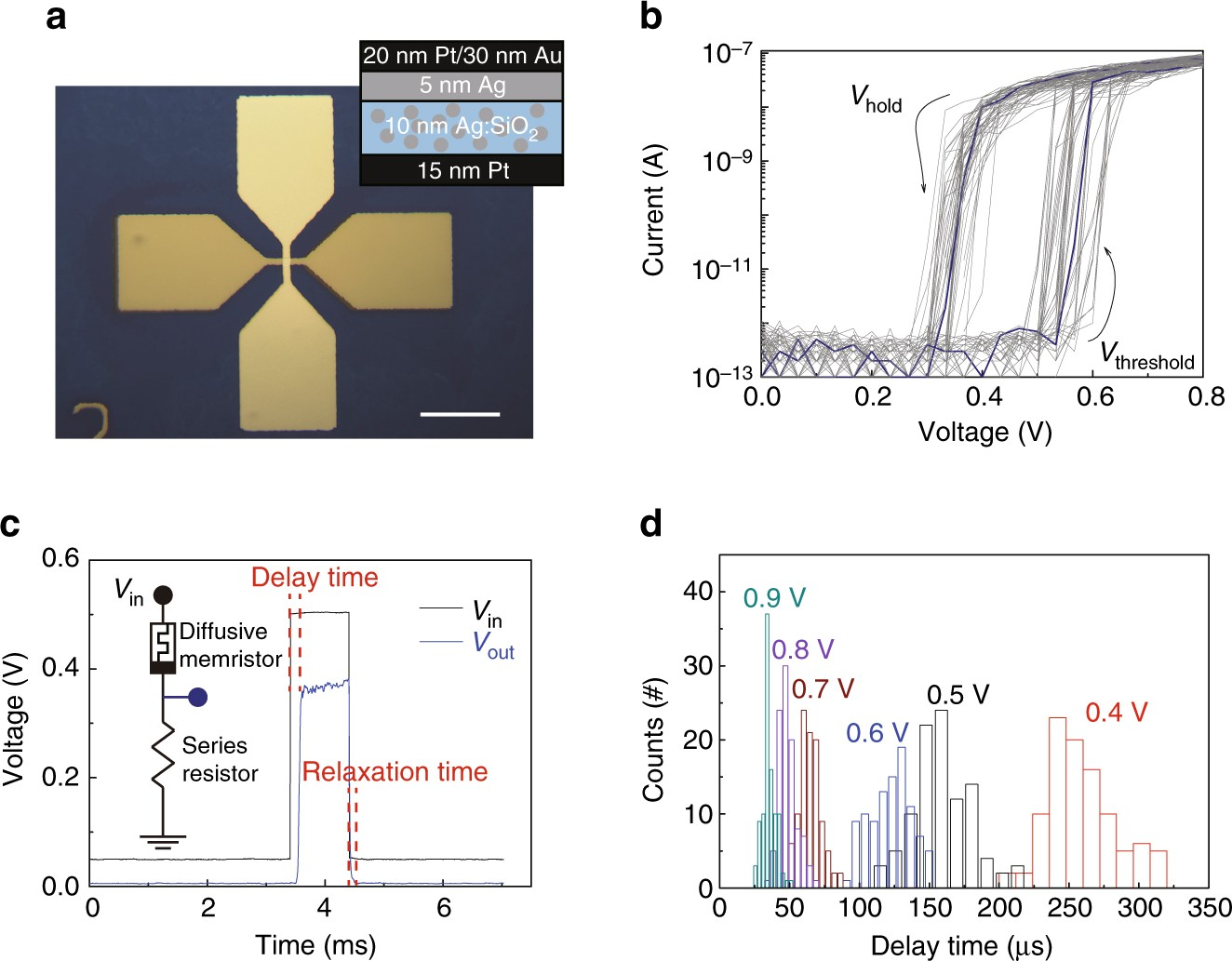 A Novel True Random Number Generator Based On Stochastic Diffusive Qing Wire Diagram Memristor Nature Communications