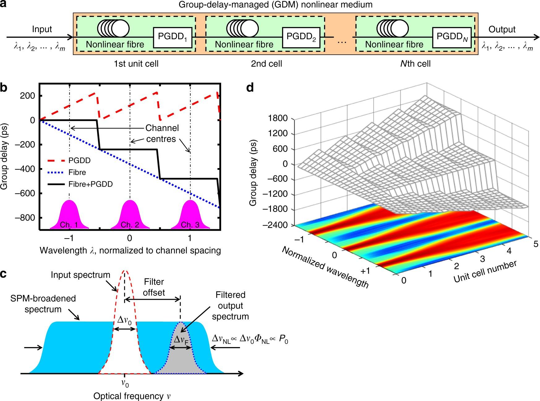 All-optical regenerator of multi-channel signals | Nature