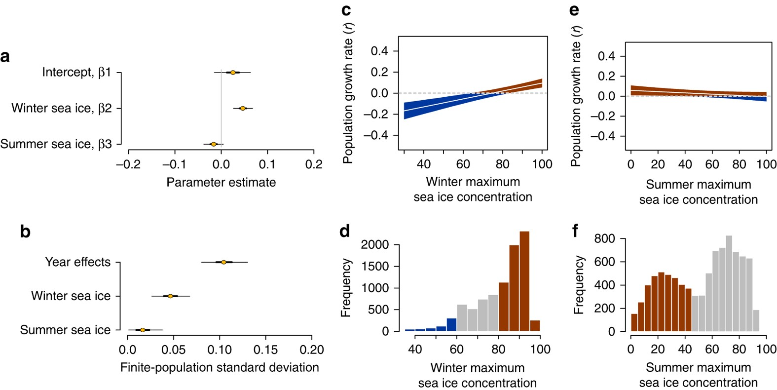 Pan-Antarctic analysis aggregating spatial estimates of Adélie