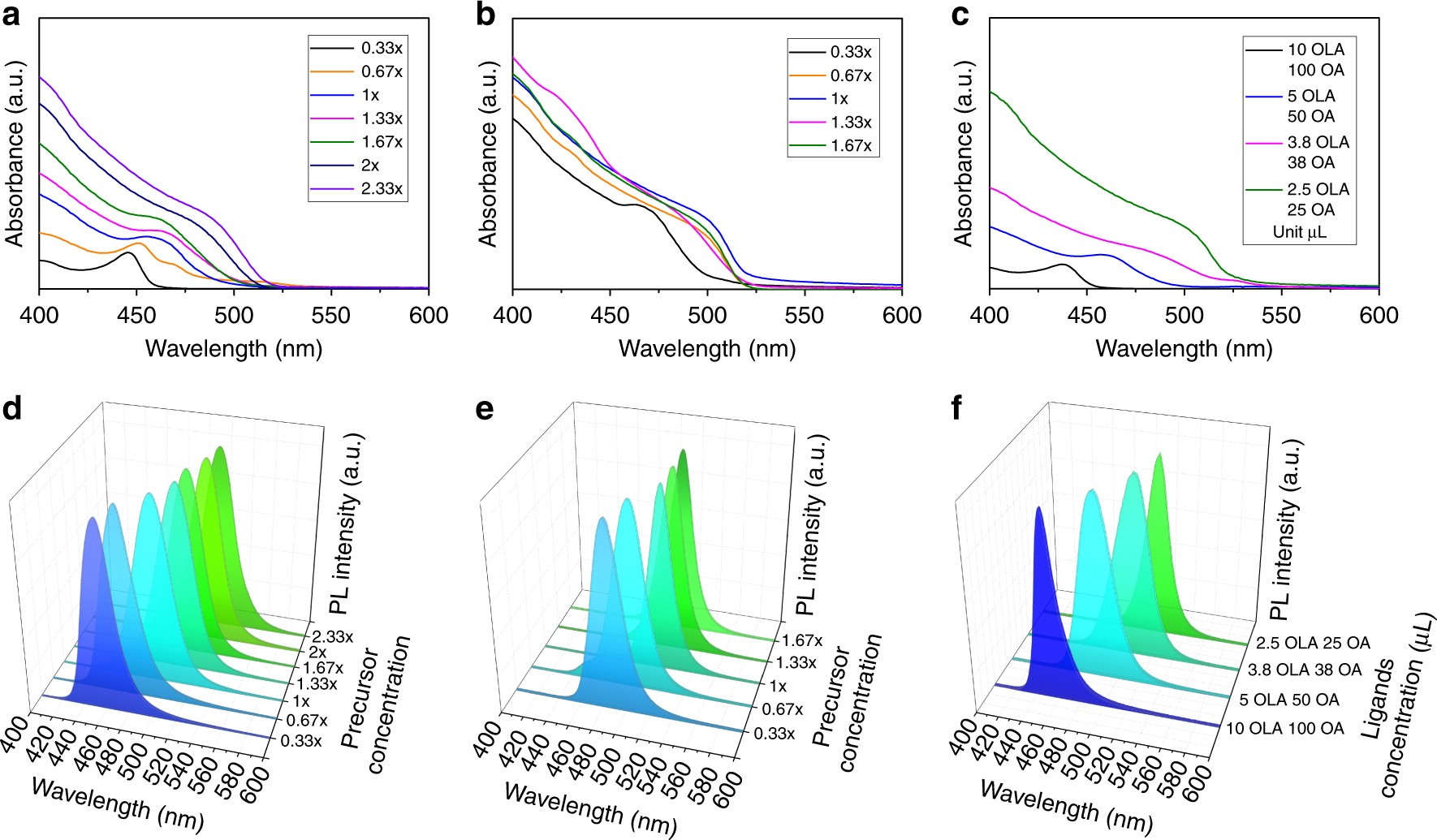 Growth Mechanism Of Strongly Emitting Ch 3 Nh Pbbr Perovskite Richard 4847 Post Electrical Components And Calculations Nanocrystals With A Tunable Bandgap Nature Communications