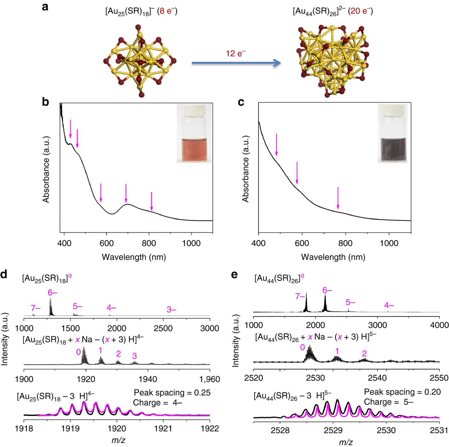 c383b358 Understanding seed-mediated growth of gold nanoclusters at molecular level    Nature Communications