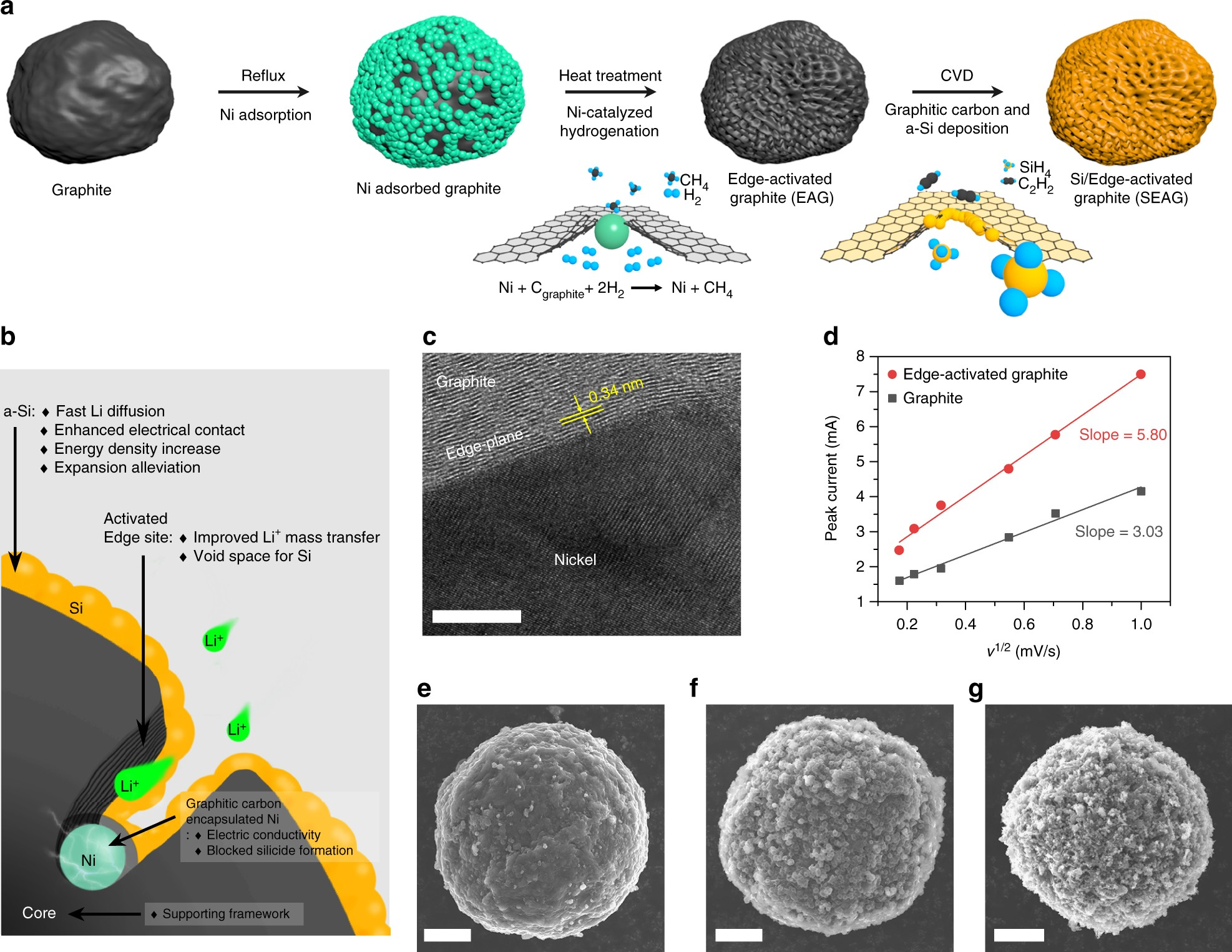 Fast Charging High Energy Lithium Ion Batteries Via Implantation Of Electrical 2011 Provides Circuit Design And Analysis Tools Amorphous Silicon Nanolayer In Edge Plane Activated Graphite Anodes Nature