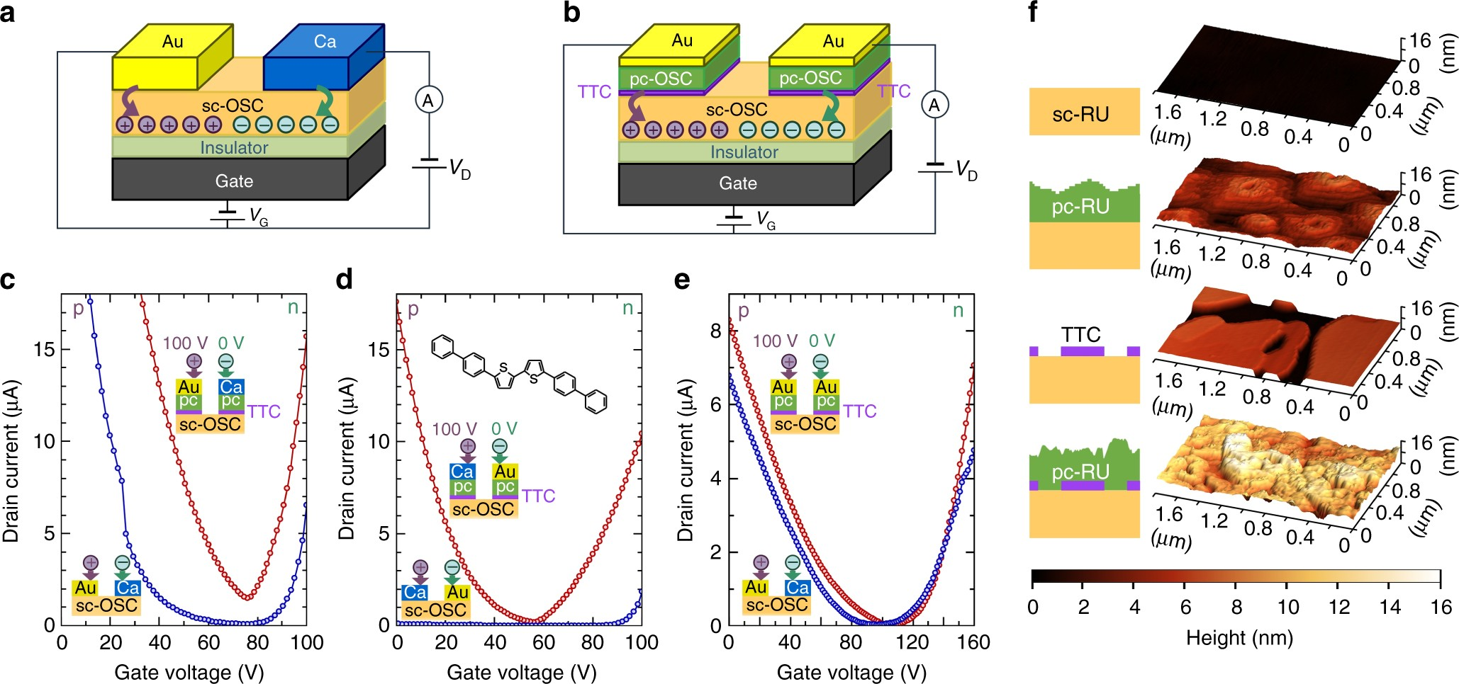 A New Electrode Design For Ambipolar Injection In Organic 52 Active Device Technologies Conocimientoscomve Power Mosfets Semiconductors Nature Communications