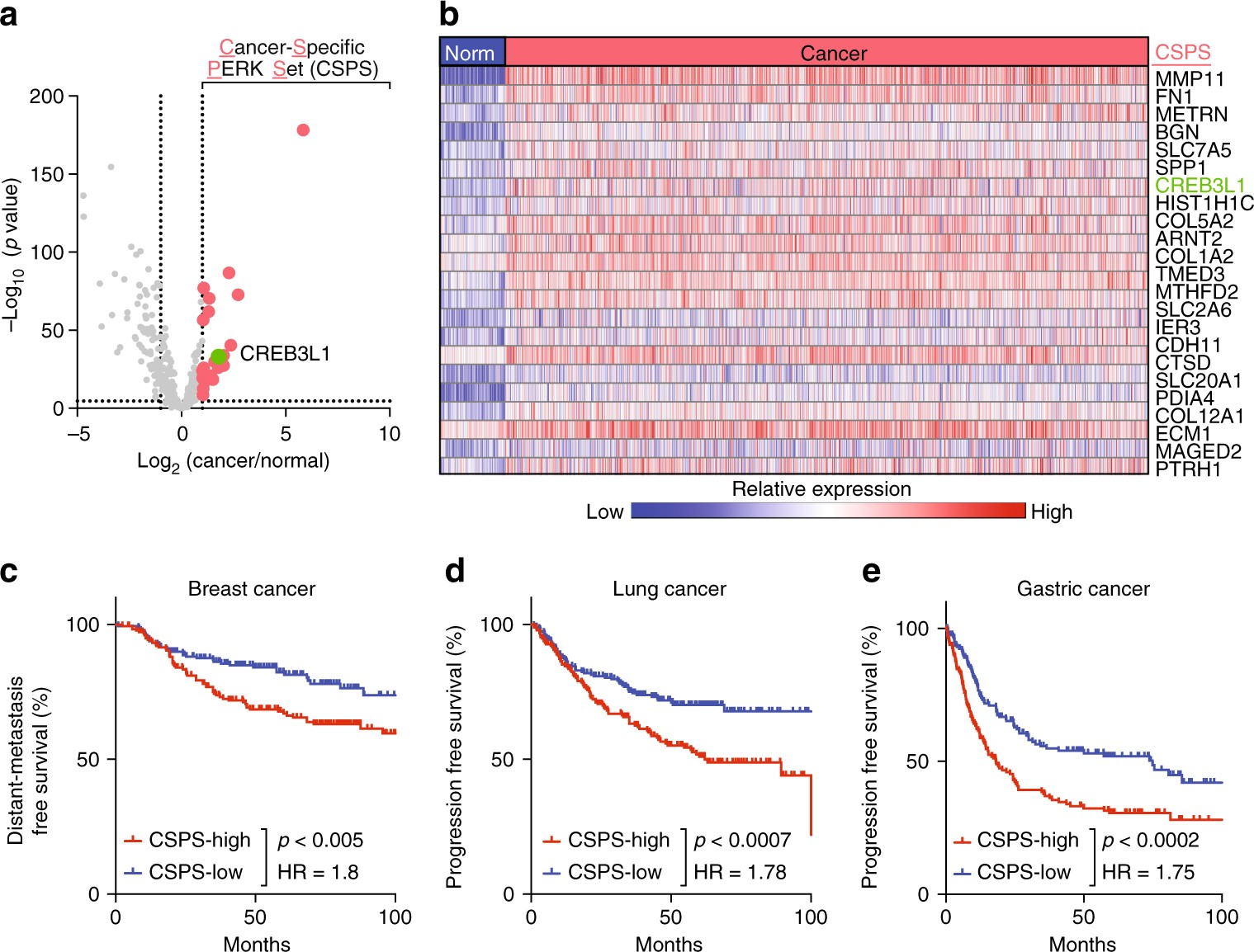 Cancer-specific PERK signaling drives invasion and metastasis