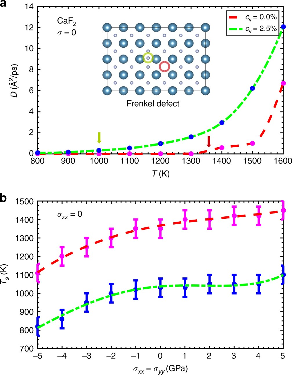 Mechanocaloric effects in superionic thin films from