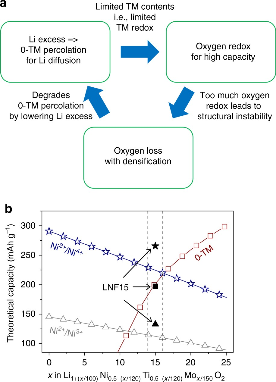 Mitigating Oxygen Loss To Improve The Cycling Performance Of High