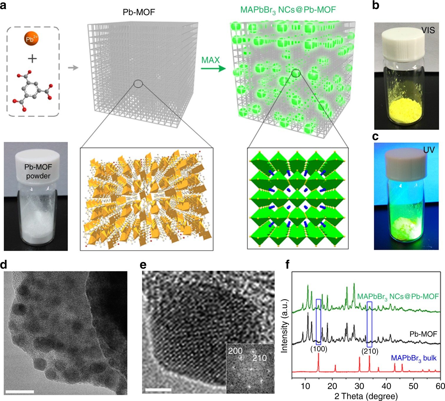 Conversion of invisible metal-organic frameworks to