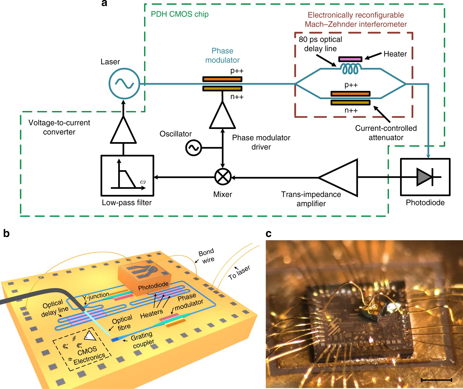 Integrated Pounddreverhall Laser Stabilization System In Silicon Delay Line Circuit Nature Communications