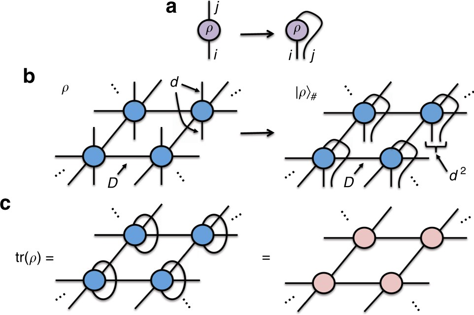 A simple tensor network algorithm for two-dimensional steady states