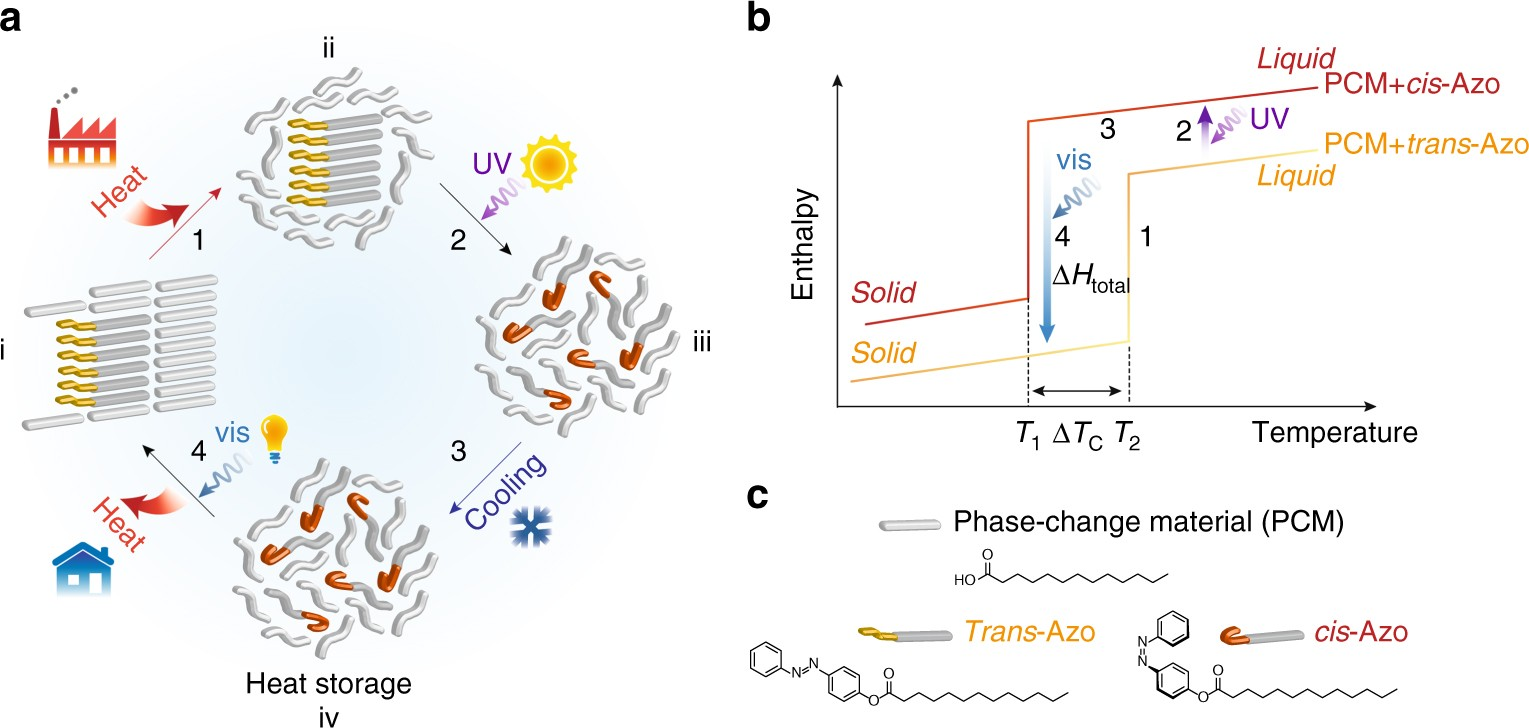 Optically controlled long term storage and release of thermal optically controlled long term storage and release of thermal energy in phase change materials nature communications pooptronica Gallery