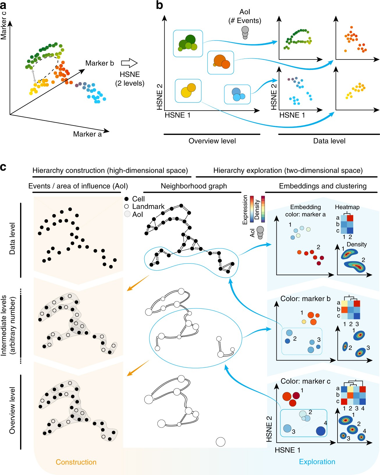 Visual Analysis Of Mass Cytometry Data By Hierarchical Stochastic Diagram Generator Furthermore Centers Power Supply On T Neighbour Embedding Reveals Rare Cell Types Nature Communications