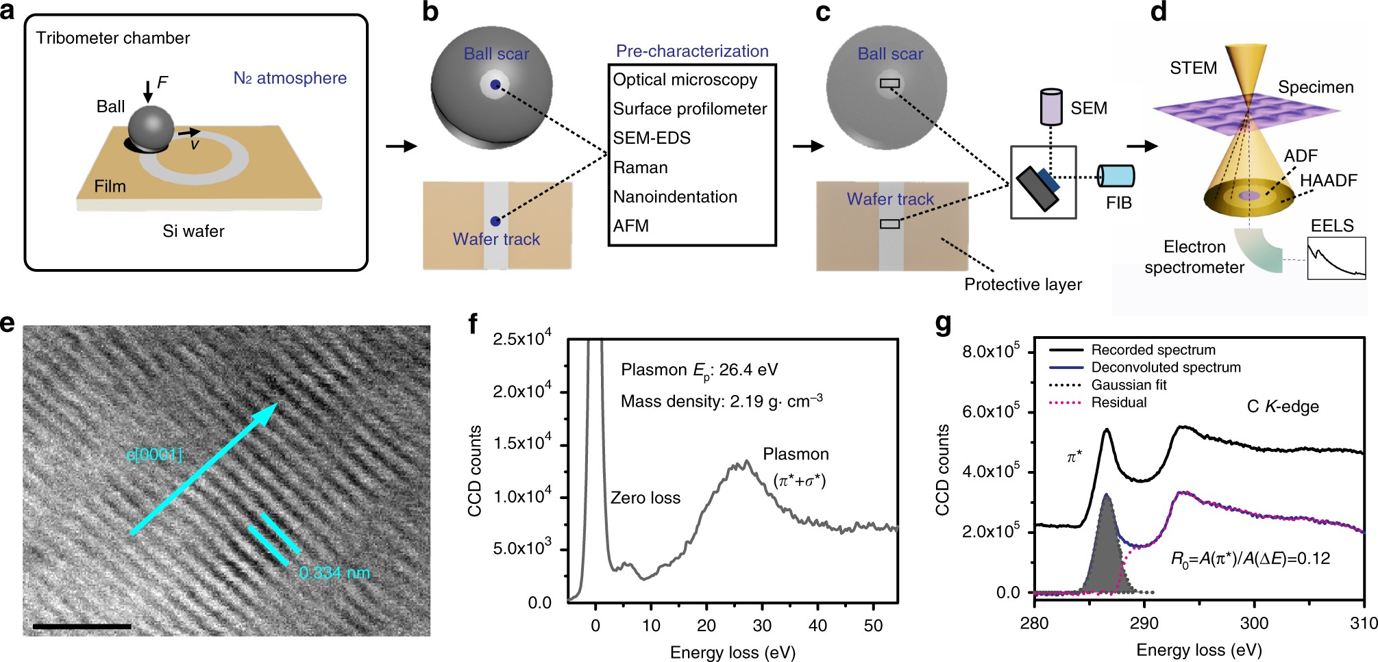 Evolution Of Tribo Induced Interfacial Nanostructures Governing Plasma Ball Driver Schematic Superlubricity In A Ch And Chsi Films Nature Communications