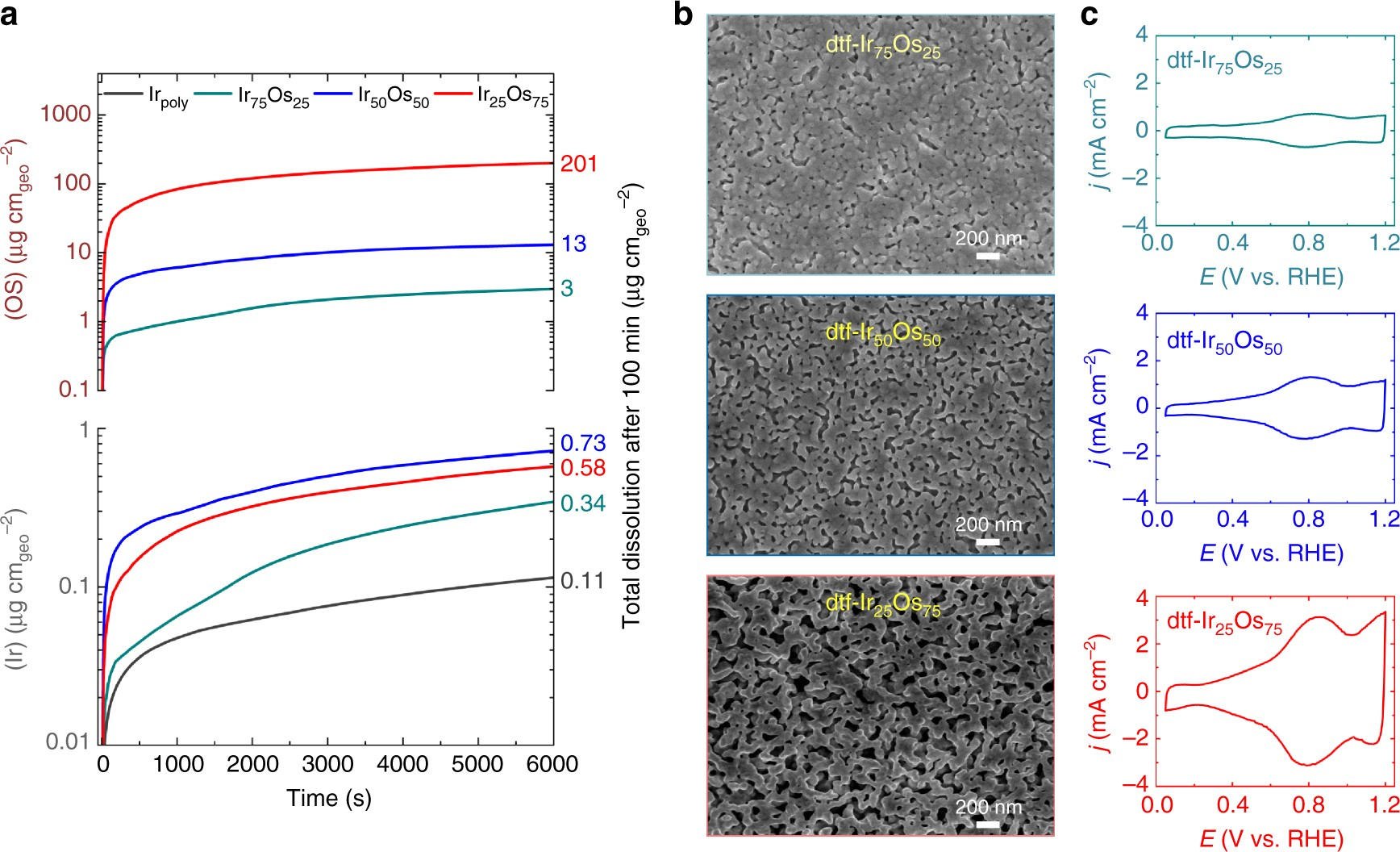 Balancing Activity Stability And Conductivity Of Nanoporous Core Atomic 4 Starter Wire Diagram Shell Iridium Oxide Oxygen Evolution Catalysts Nature Communications