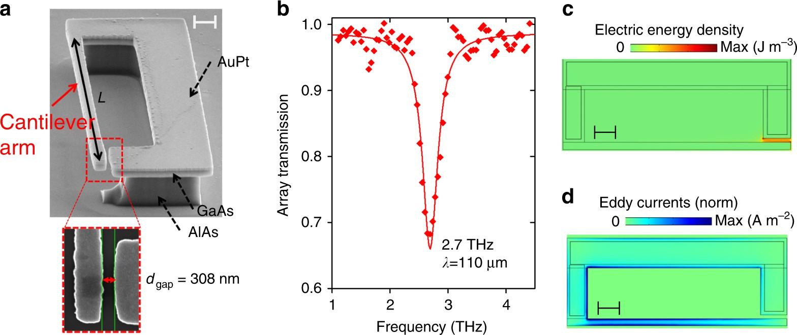 Optomechanical terahertz detection with single meta-atom resonator
