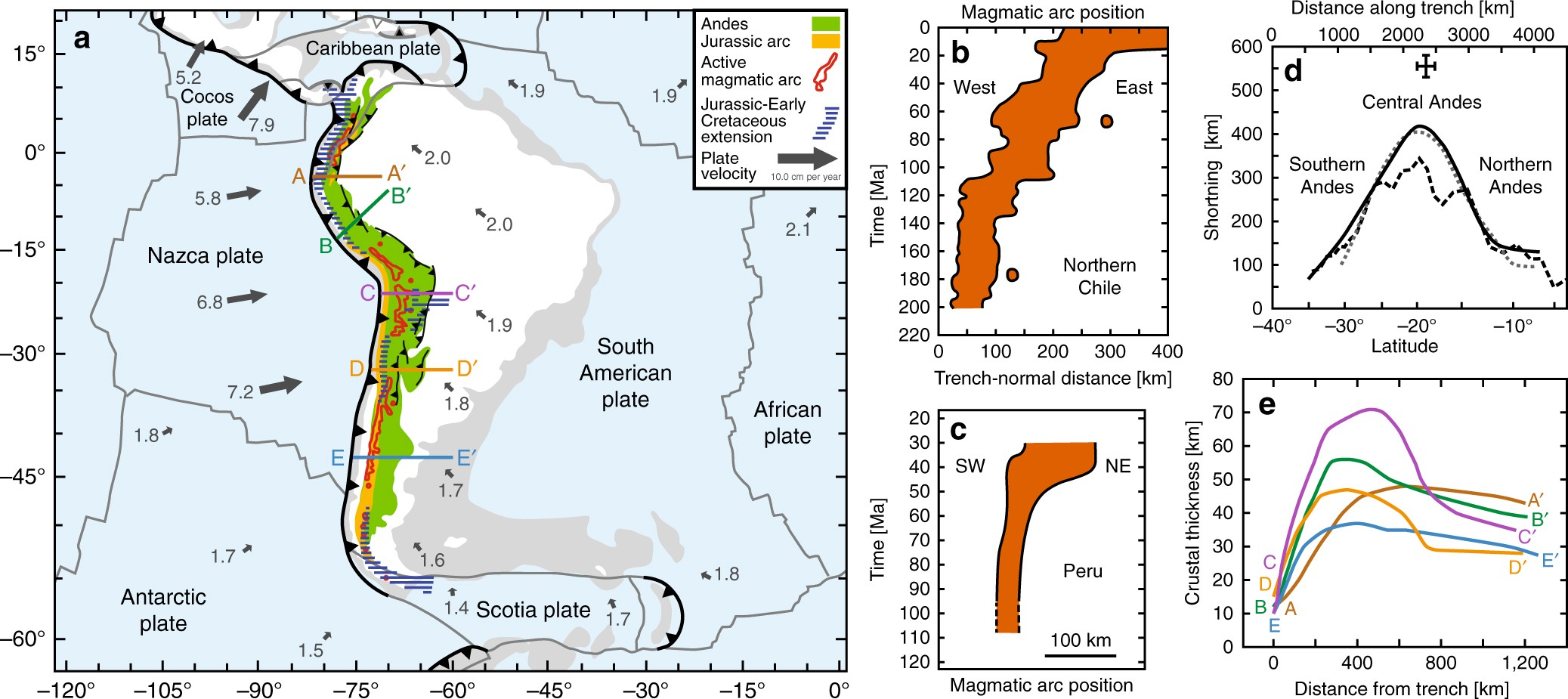 Andean mountain building and magmatic arc migration driven ...