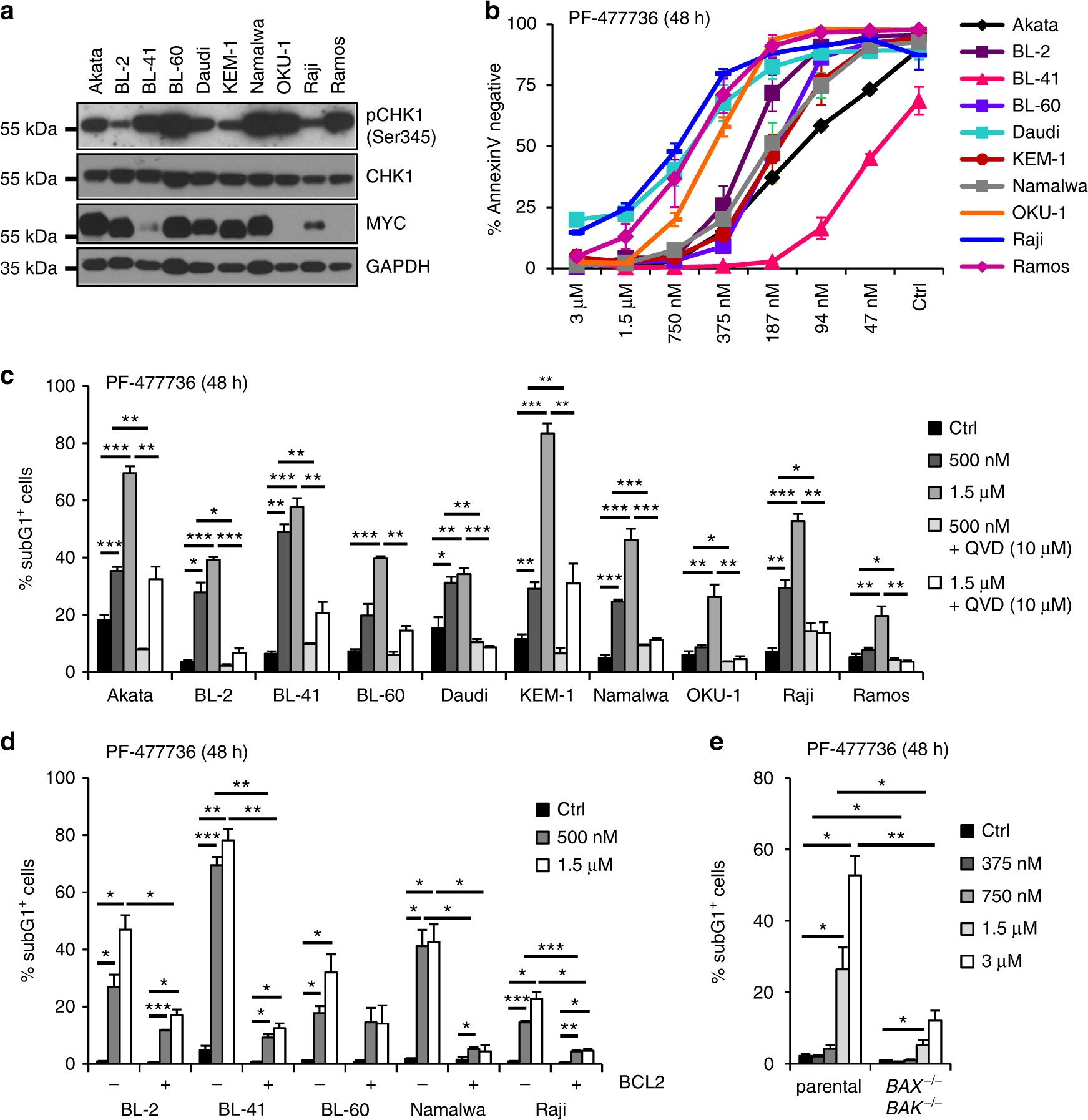 Checkpoint Kinase 1 Is Essential For Normal B Cell Development And