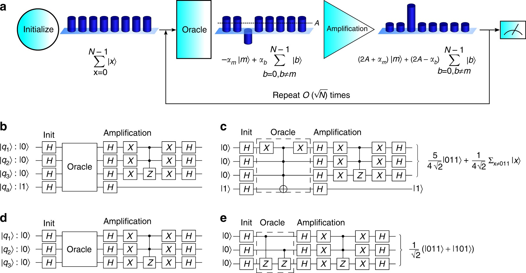complete 3 qubit grover search on a programmable quantum computer rh nature com