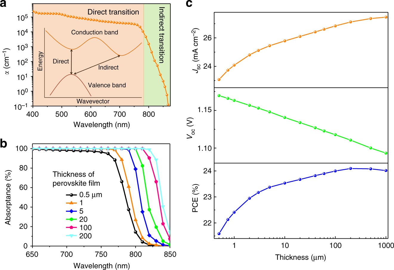 Thin Single Crystal Perovskite Solar Cells To Harvest Below Bandgap Figure 7 Action Spectrum For The Shortcircuit Photocurrent And Light Absorption Nature Communications
