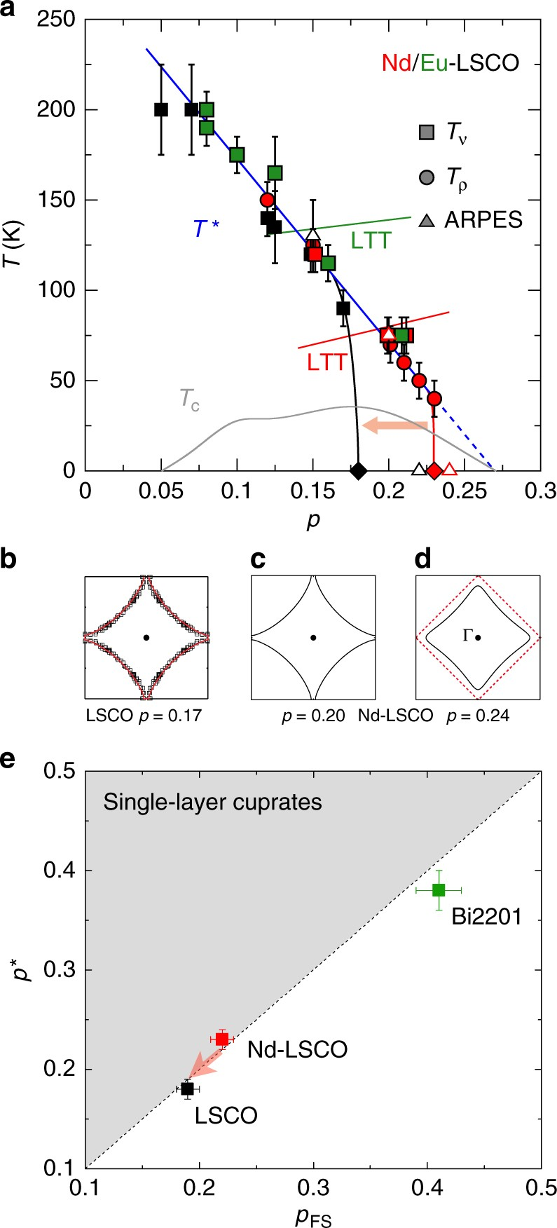 Pseudogap Phase Of Cuprate Superconductors Confined By Fermi Surface 7474 Pin Diagram Topology Nature Communications