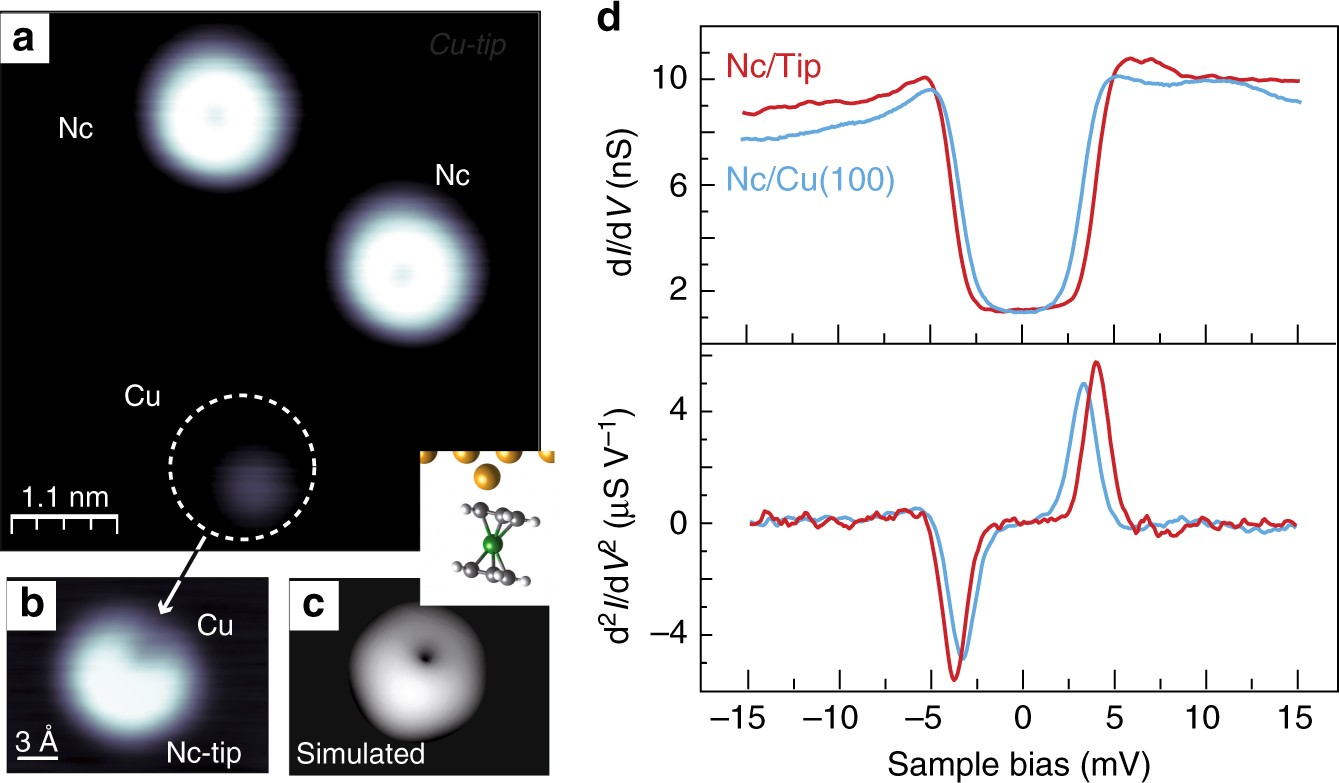 Controlled Spin Switching In A Metallocene Molecular Junction On To Enlarge The Diagram Operating Principle Of Liquid Ring Pumps Nature Communications