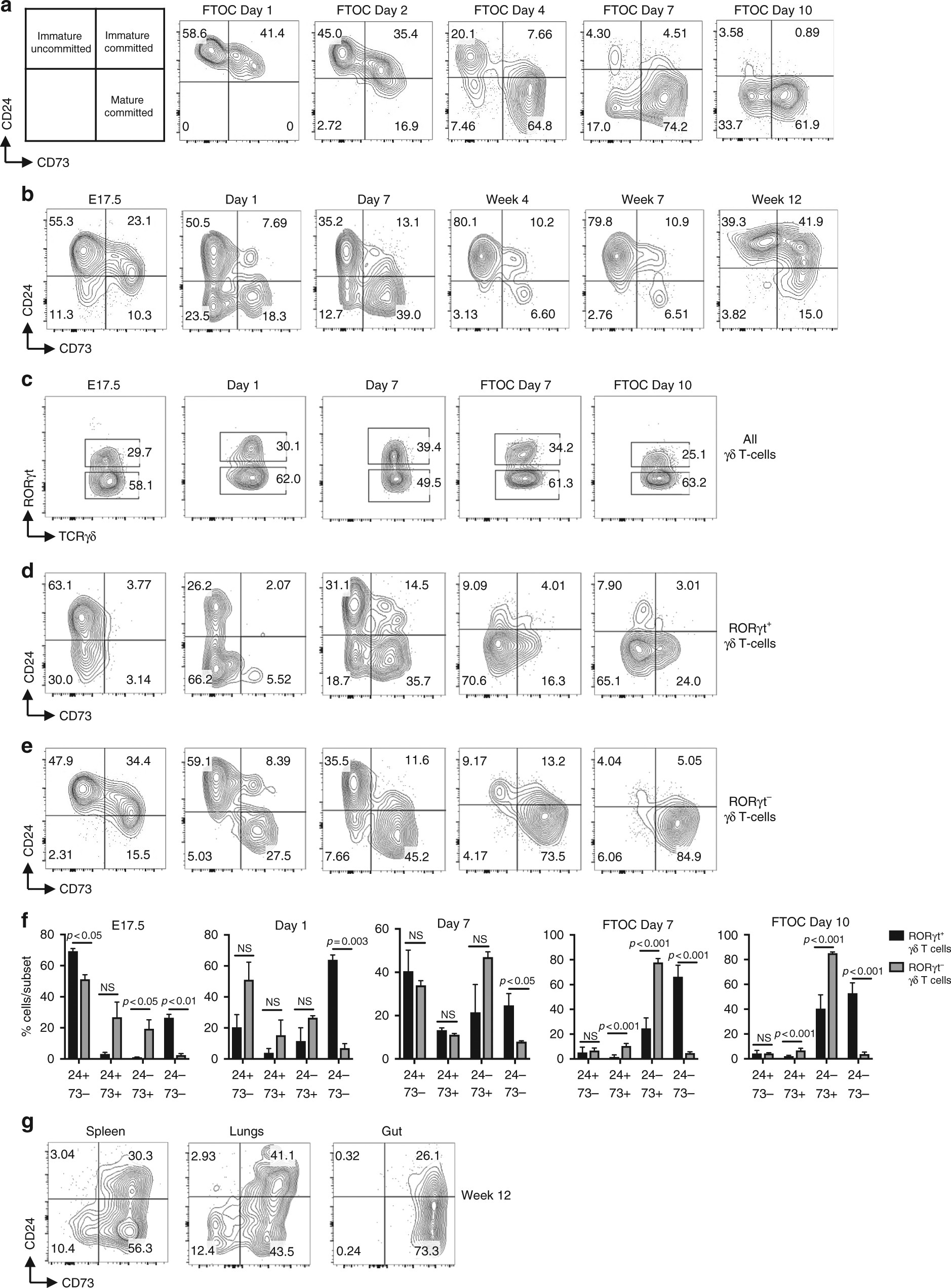 HEB is required for the specification of fetal IL-17-producing γδ T ...