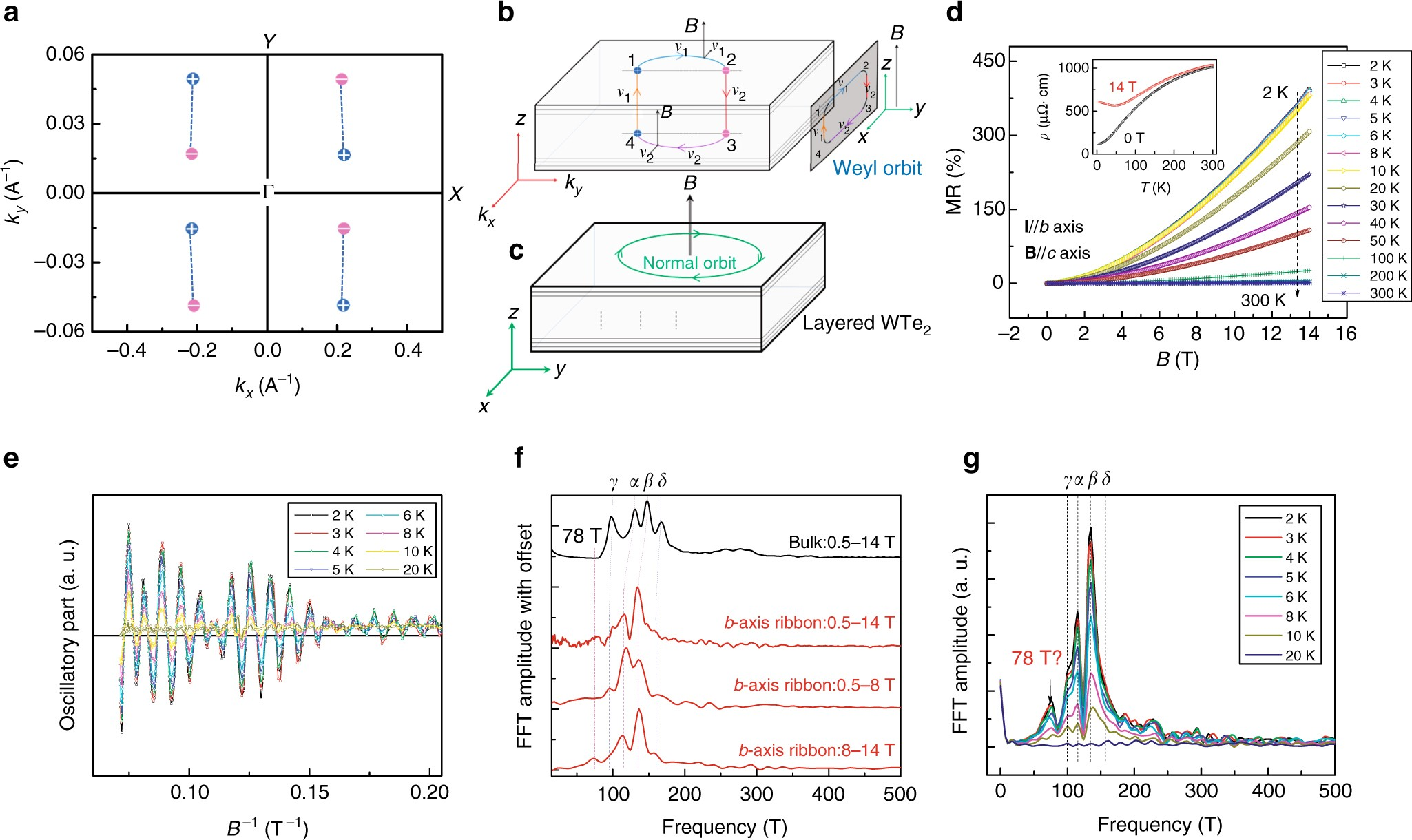 Hall Effect Current Sensor Circuit Evidence For Topological Type Ii Weyl Semimetal Wte 2 Nature Communications
