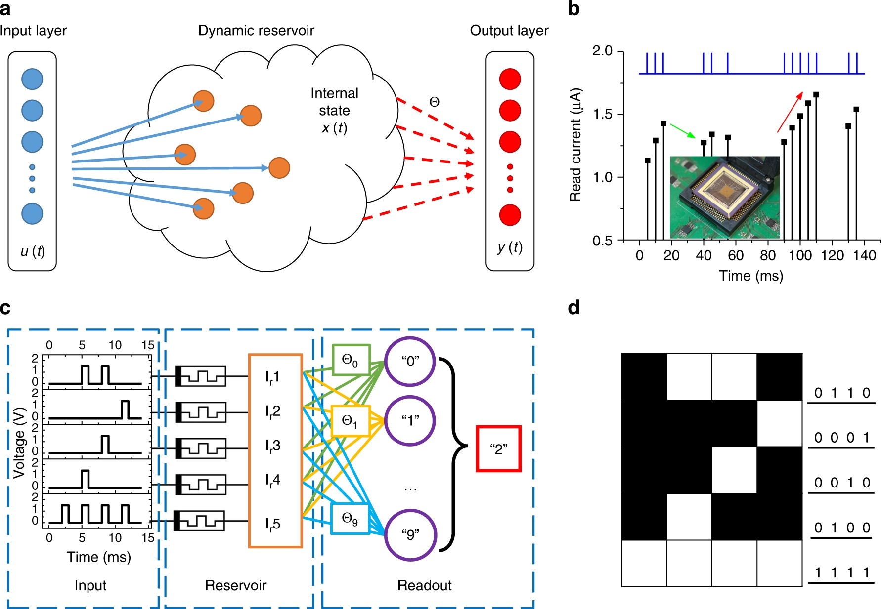 Reservoir Computing Using Dynamic Memristors For Temporal 027 Switches On Acc Power Will This Work O Gauge Railroading Information Processing Nature Communications
