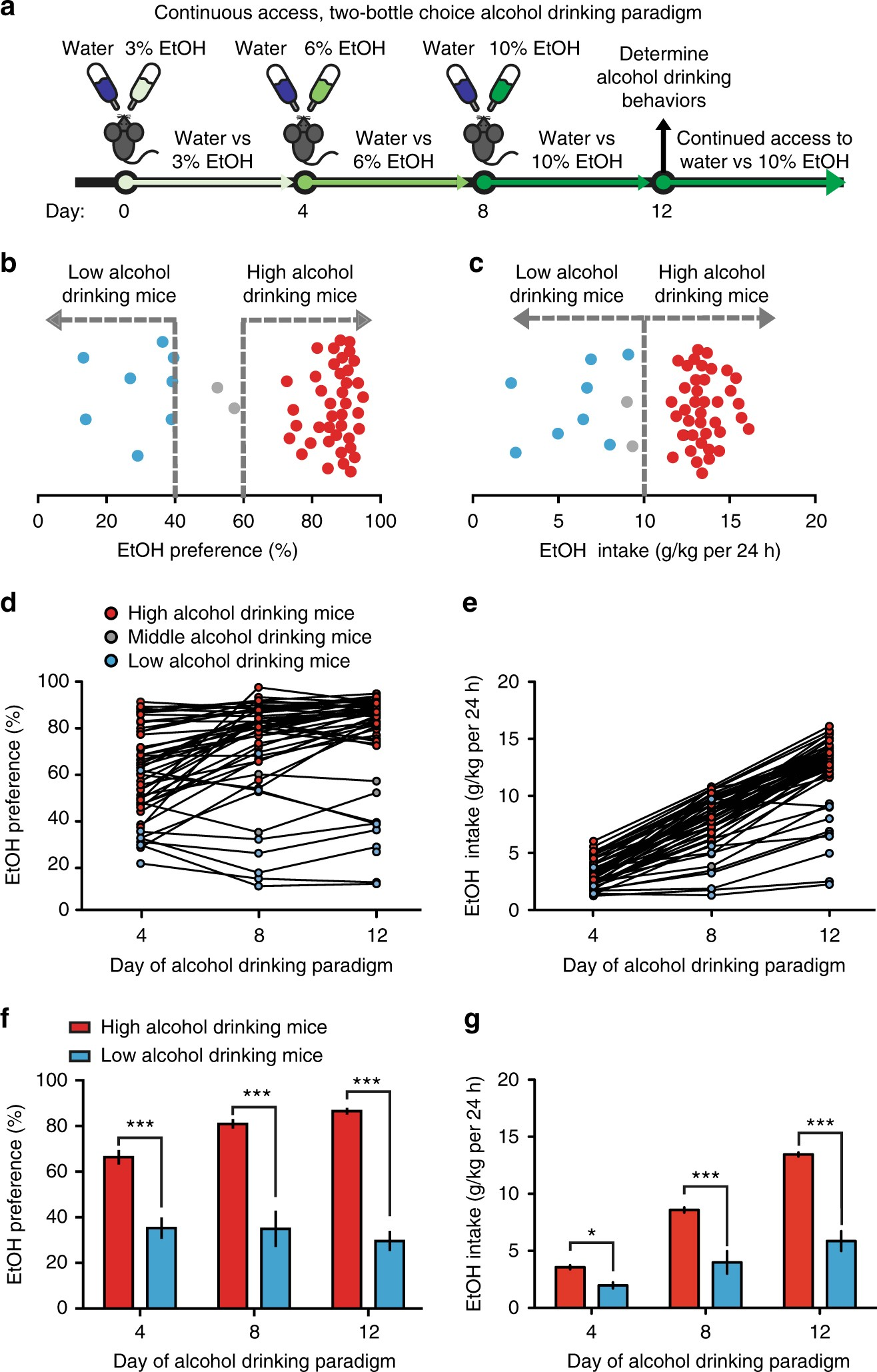 Midbrain Circuit Regulation Of Individual Alcohol Drinking Behaviors R And Rc Firing Diagram In Mice Nature Communications