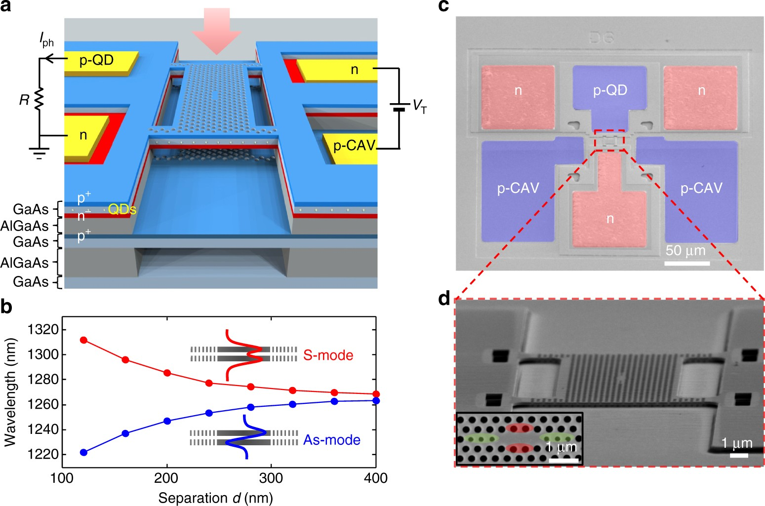 Integrated nano-opto-electro-mechanical sensor for spectrometry and  nanometrology | Nature Communications
