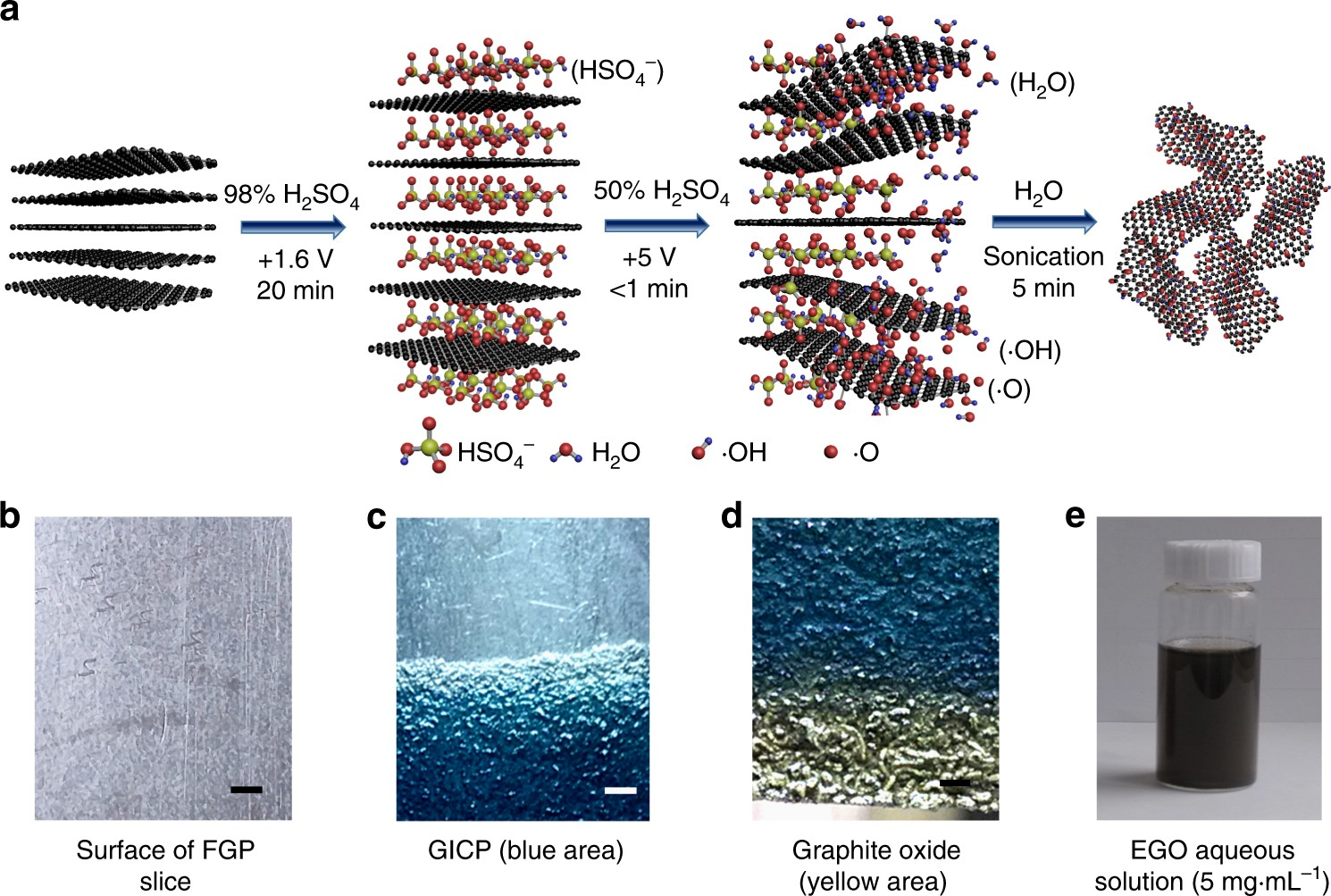Green synthesis of graphene oxide by seconds timescale water