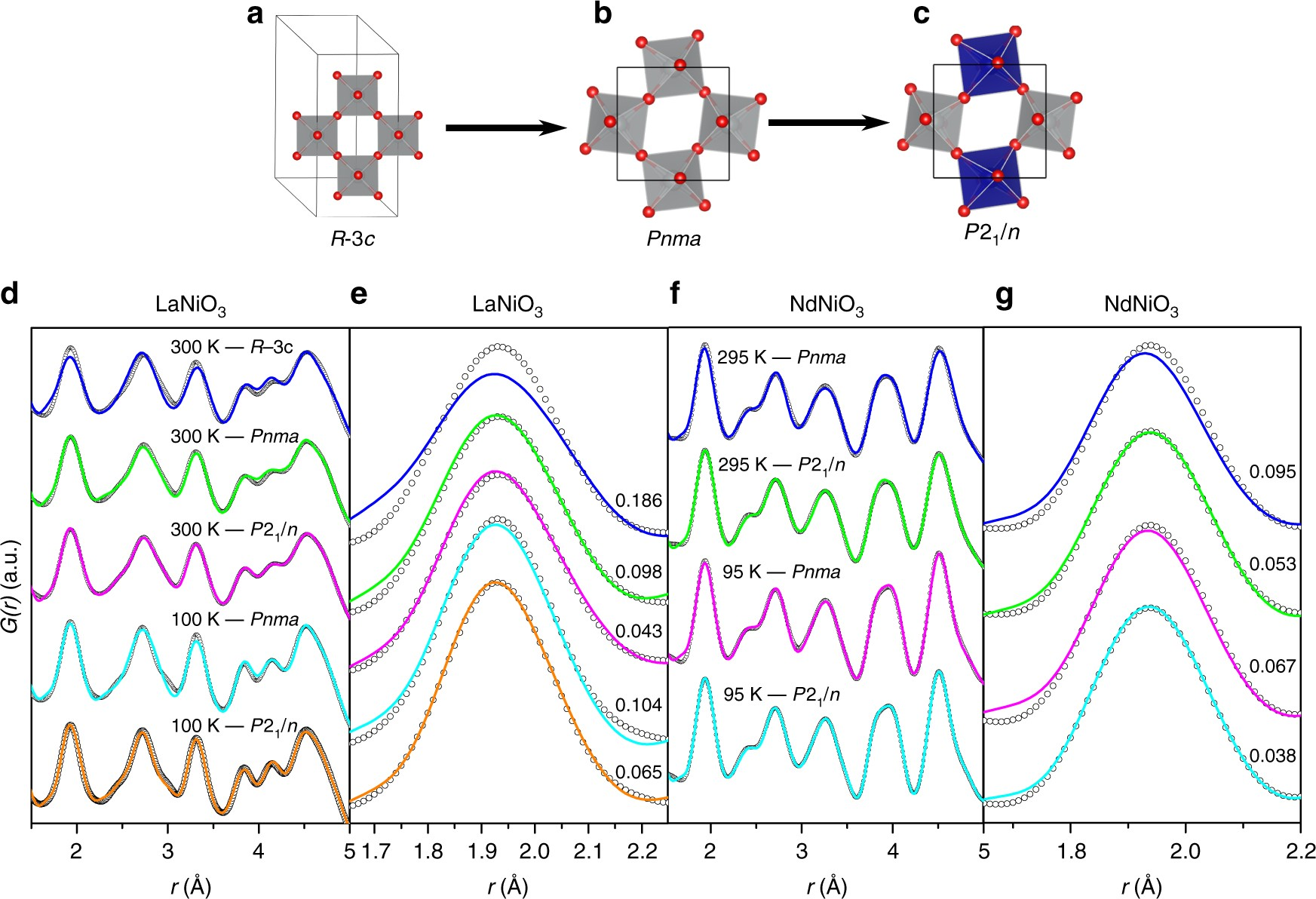 Experimental Evidence For Bipolaron Condensation As A Mechanism The Metal Insulator Transition In Rare Earth Nickelates Nature Communications