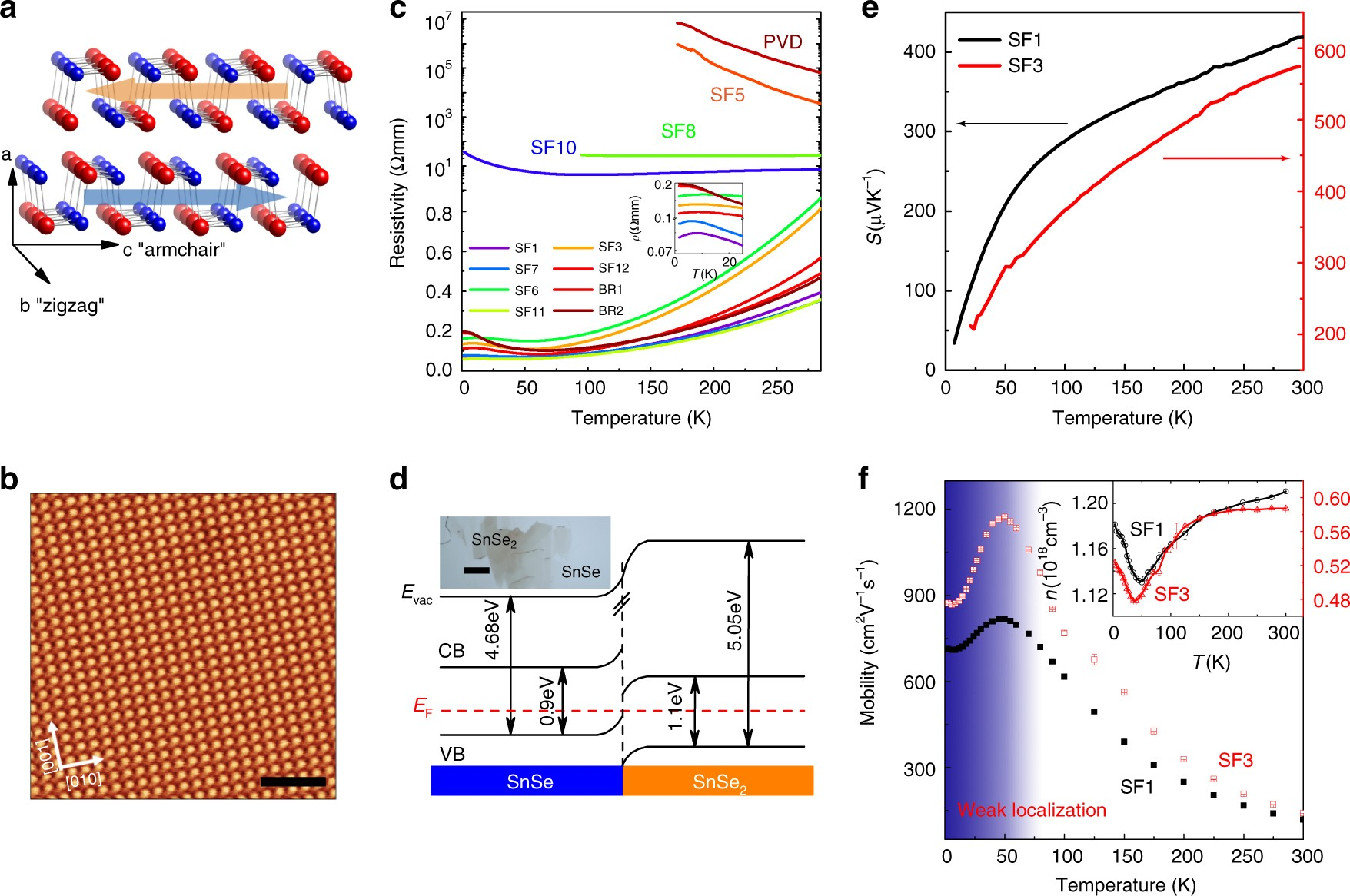 1b499b09dd Defects controlled hole doping and multivalley transport in SnSe single  crystals