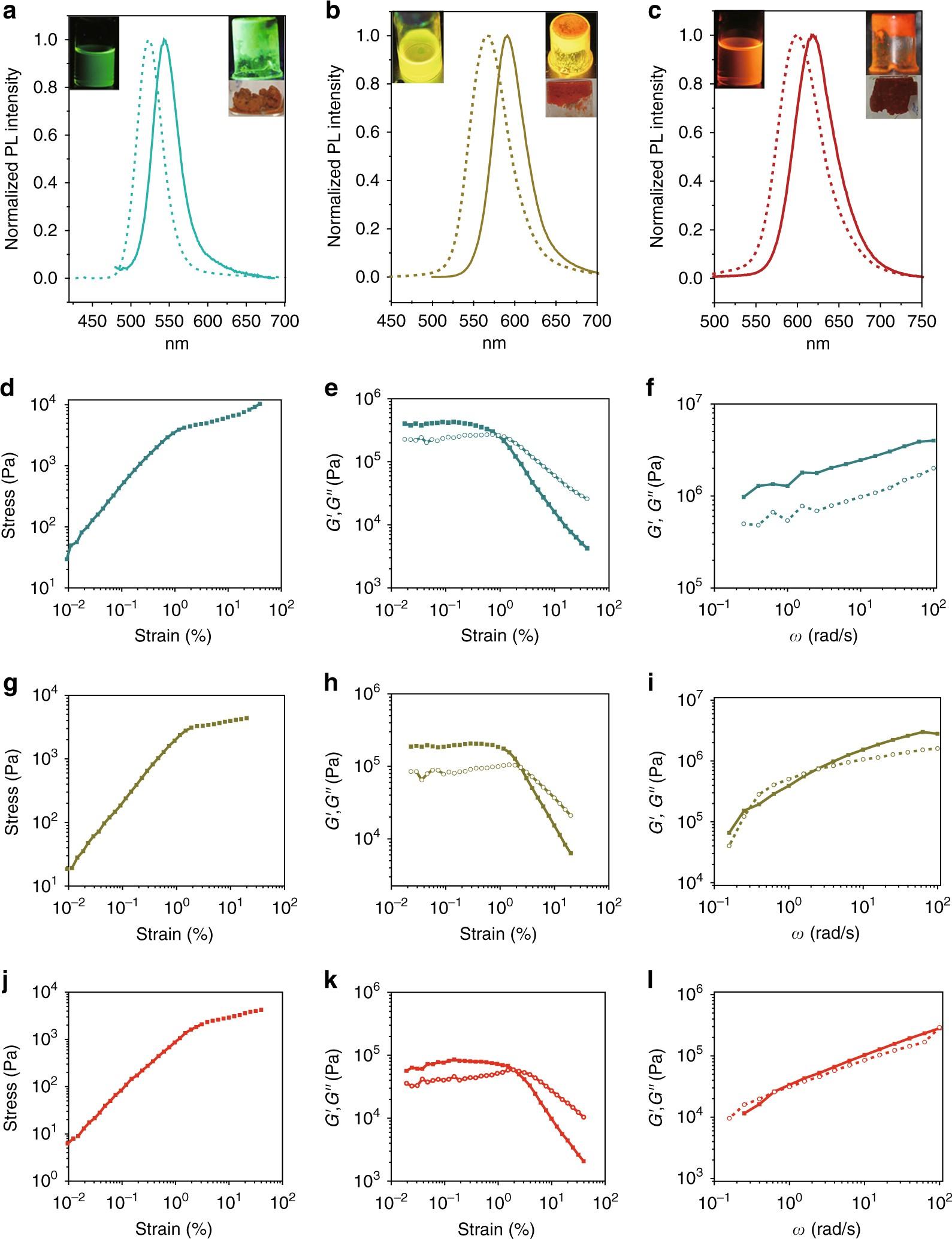 Unusual multiscale mechanics of biomimetic nanoparticle hydrogels ...