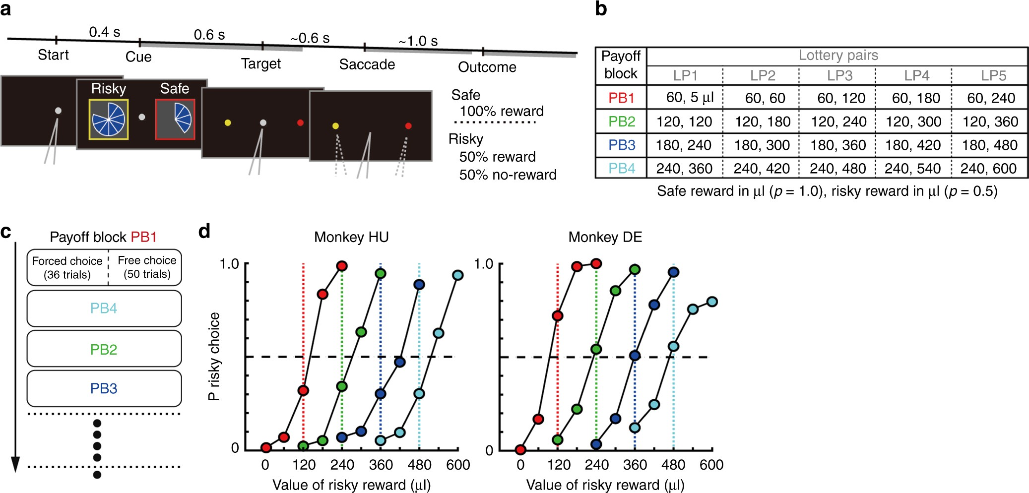 Free choice shapes normalized value signals in medial orbitofrontal ...